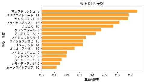 【2020 三宮S AI予想】6月20日 阪神競馬全レース予想