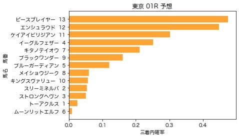 【2020 夏至S AI予想】6月20日 東京競馬全レース予想