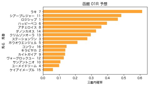 【2020 函館スプリントS AI予想】6月21日 函館競馬全レース予想