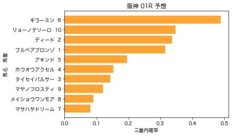 【2020 米子S AI予想】6月21日 阪神競馬全レース予想
