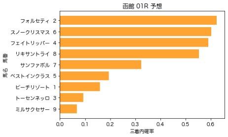 【2020 湯川温泉特別等 AI予想】6月27日 函館競馬全レース予想