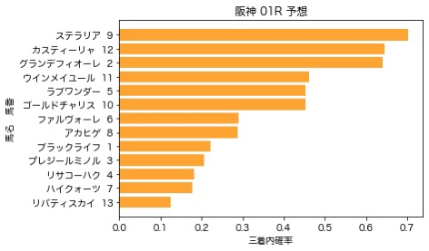 【2020 水無月S AI予想】6月27日 阪神競馬全レース予想