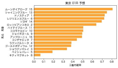 【2020 パラダイスS AI予想】6月28日 東京競馬全レース予想