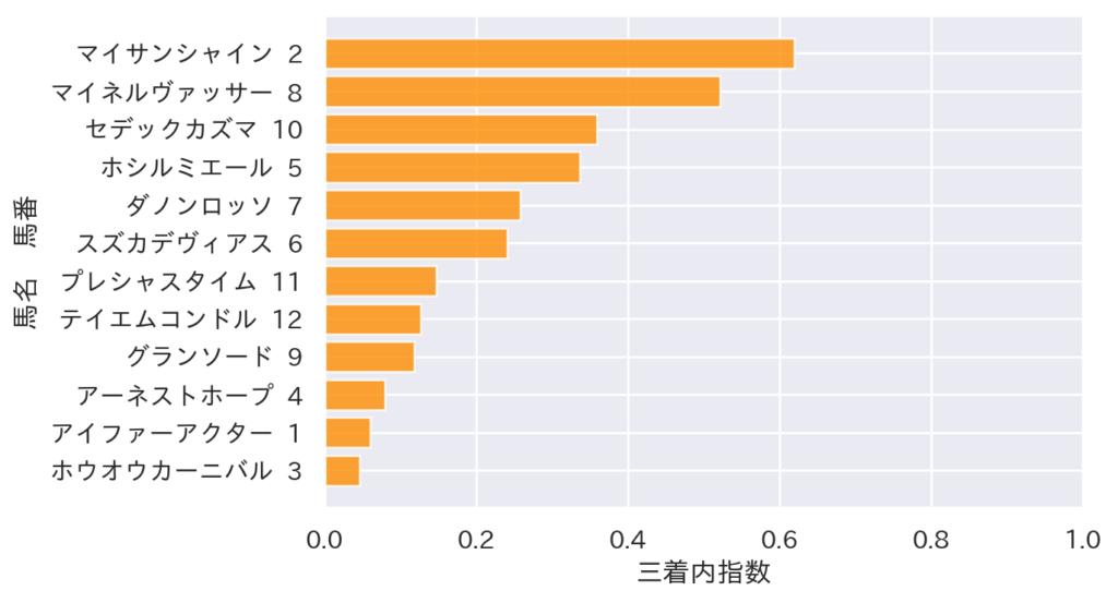 【2021 高山S AI予想】6月6日中京 全レース 競馬予想