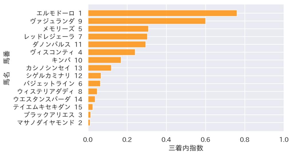 【2021 桑名S AI予想】6月12日中京 全レース 競馬予想